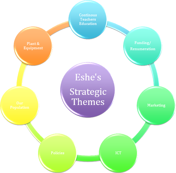 stratagic_themes